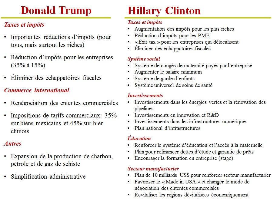 plateformes-economiques-elections-us-2016