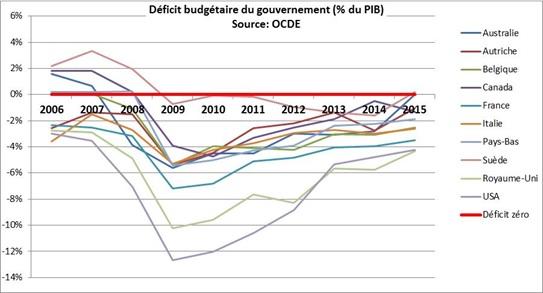 Le déficit budgétaire par pays
