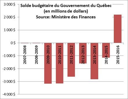 Solde budgétaire du Québec