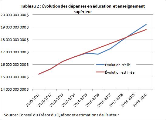 Évolution des dépenses en éducation enseignement supérieur