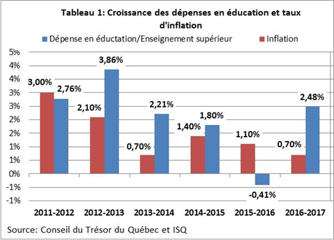 Croissance des dépenses en éducation enseignement supérieur