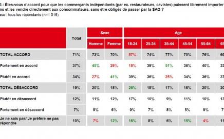 SAQ: Les québécois en majorité favorables à une ouverture. Voici pourquoi.