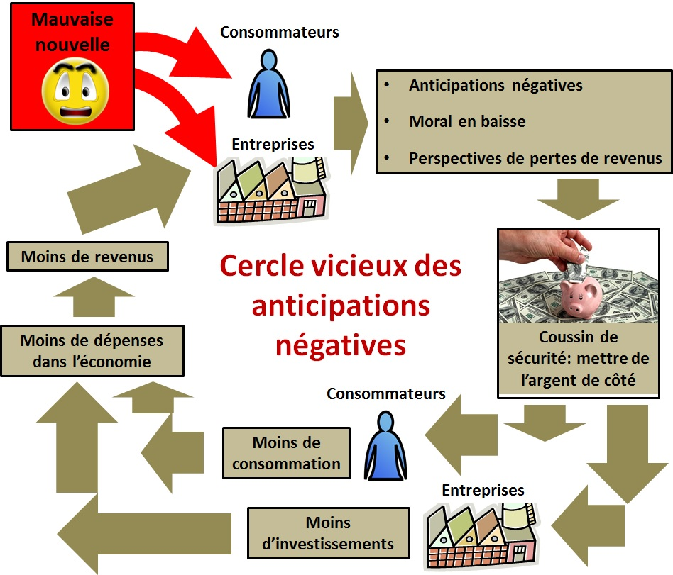 Cercle vicieux des anticipations négatives