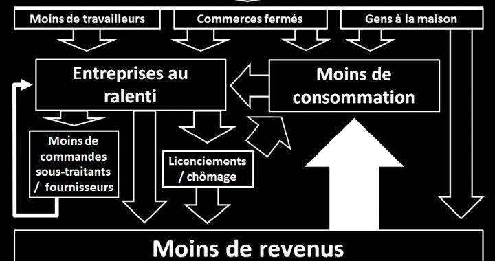 Effets économiques du confinement Covid-19