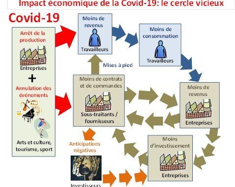 Impact économique de la Covid-19