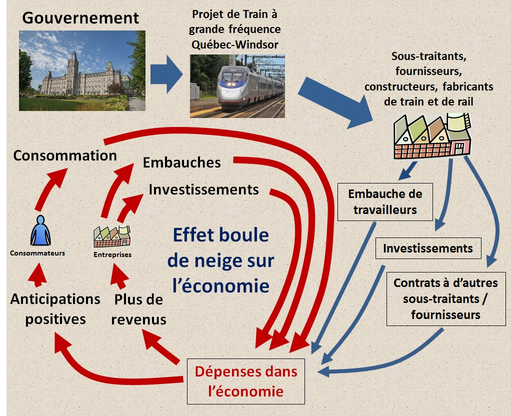 Politique de relance du gouvernement
