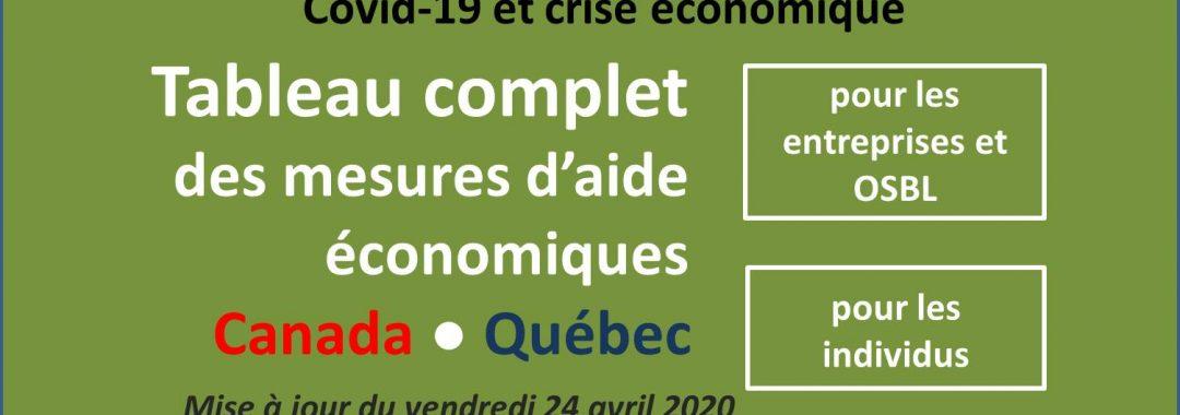 Covid-19 : Tableau complet des mesures d'aide économiques