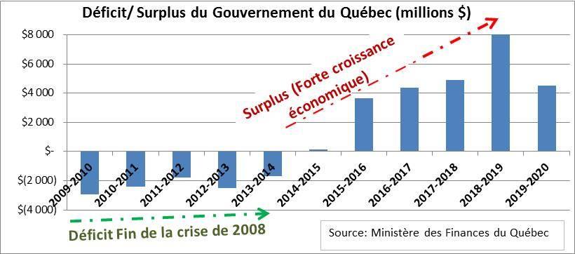 Déficit Surplus du Gouvernement du Québec
