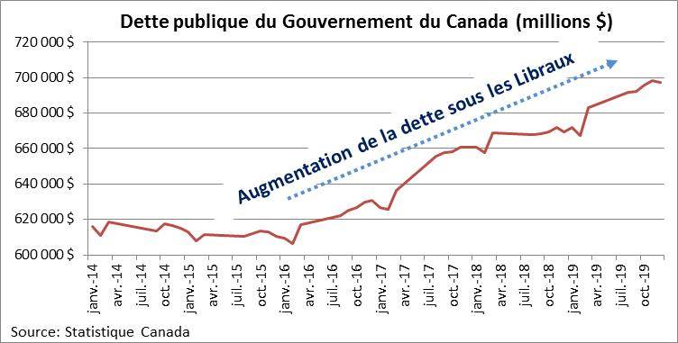 Dette publique du Gouvernement du Canada