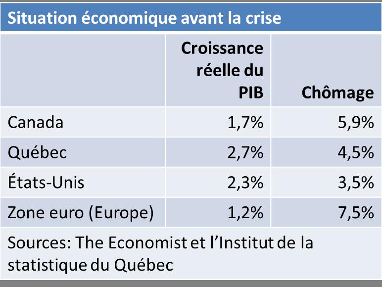 Situation économique avant la crise